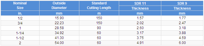 High Density Polyethylene (HDPE) Pipes CTS Size Table